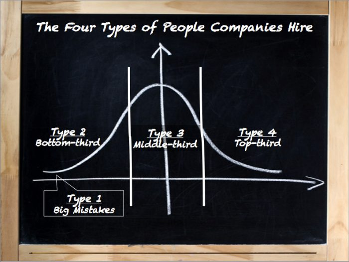 Four types of hiring outcomes